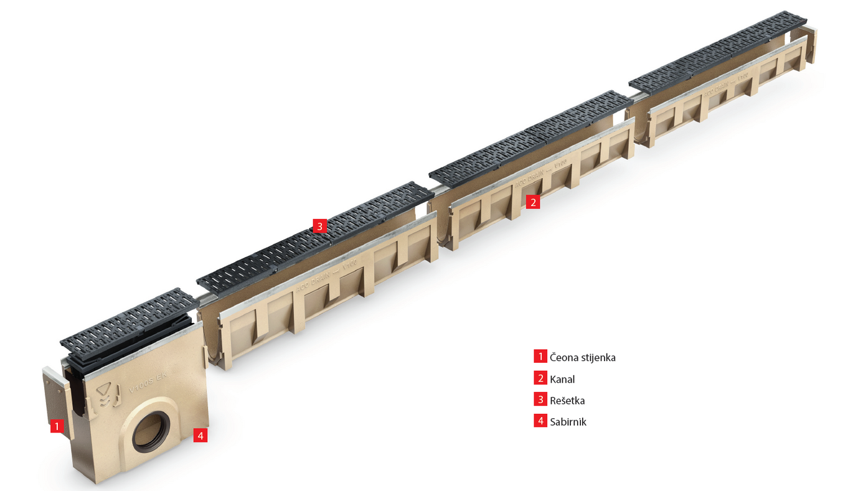 Multiline - kanali - kanalice - linijska odvodnja - rešetke